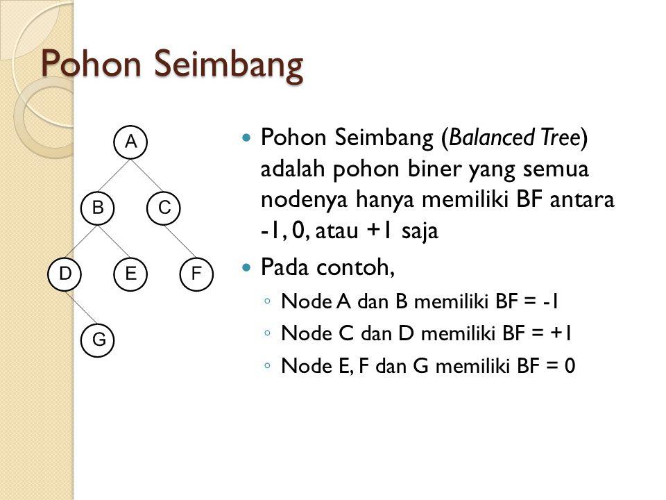 Pohon Seimbang Pohon Seimbang (Balanced Tree) adalah pohon biner yang semua nodenya hanya memiliki BF antara -1, 0, atau +1 saja Pada contoh, ◦ Node A