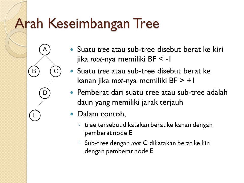 Arah Keseimbangan Tree Suatu tree atau sub-tree disebut berat ke kiri jika root-nya memiliki BF < -1 Suatu tree atau sub-tree disebut berat ke kanan j