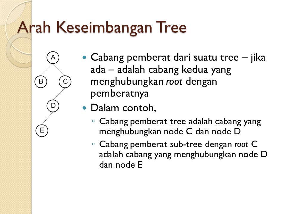 Arah Keseimbangan Tree Cabang pemberat dari suatu tree – jika ada – adalah cabang kedua yang menghubungkan root dengan pemberatnya Dalam contoh, ◦ Cab