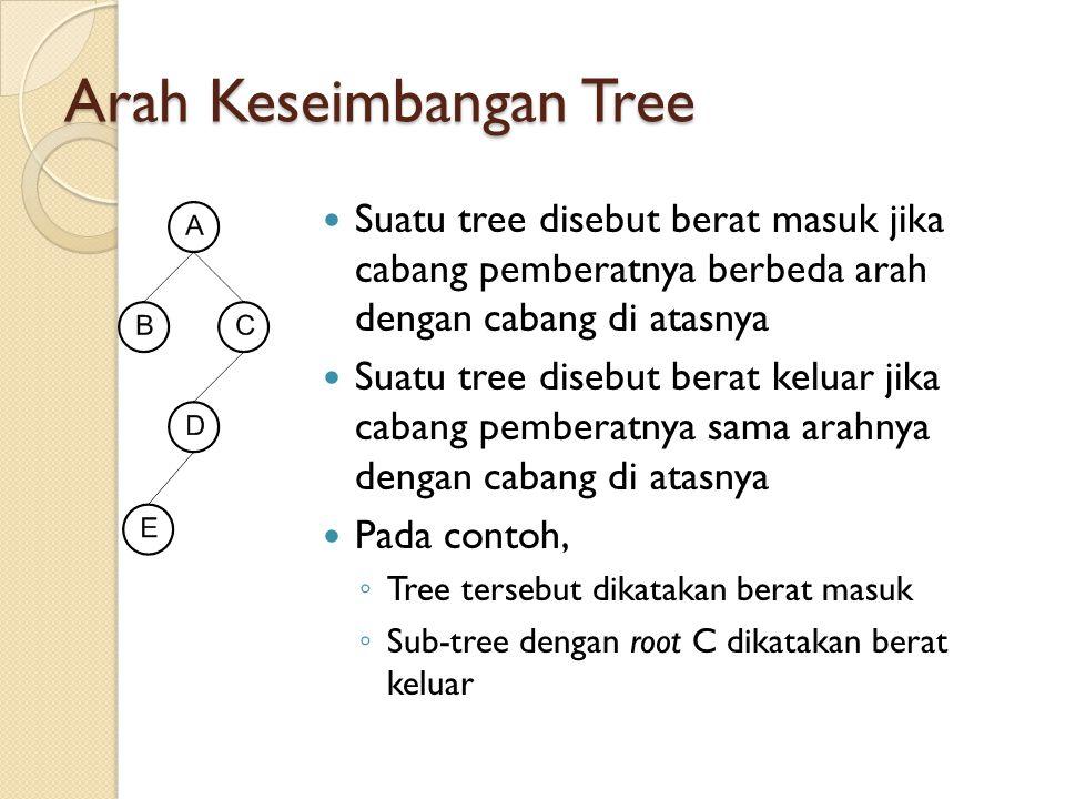 Arah Keseimbangan Tree Suatu tree disebut berat masuk jika cabang pemberatnya berbeda arah dengan cabang di atasnya Suatu tree disebut berat keluar ji