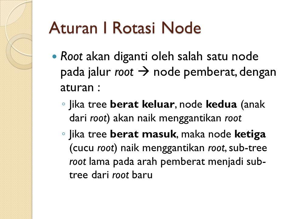 Aturan I Rotasi Node Root akan diganti oleh salah satu node pada jalur root  node pemberat, dengan aturan : ◦ Jika tree berat keluar, node kedua (ana