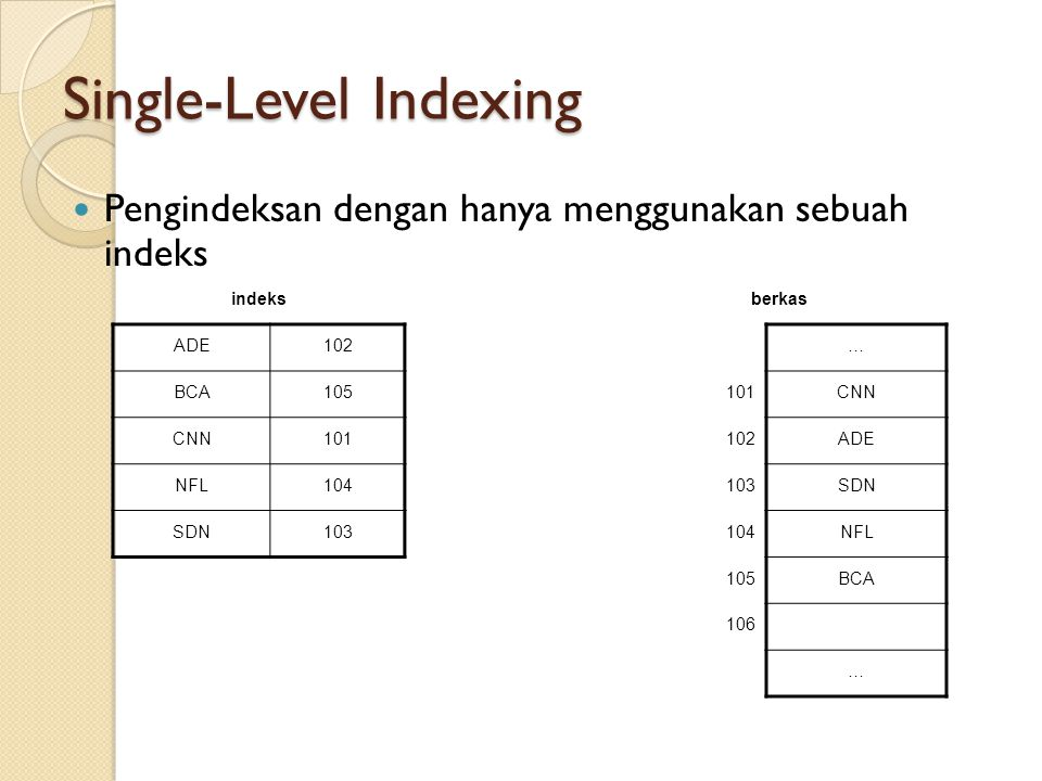 Single-Level Indexing Pengindeksan dengan hanya menggunakan sebuah indeks indeksberkas ADE102… BCA105101CNN 101102ADE NFL104103SDN 103104NFL 105BCA 10