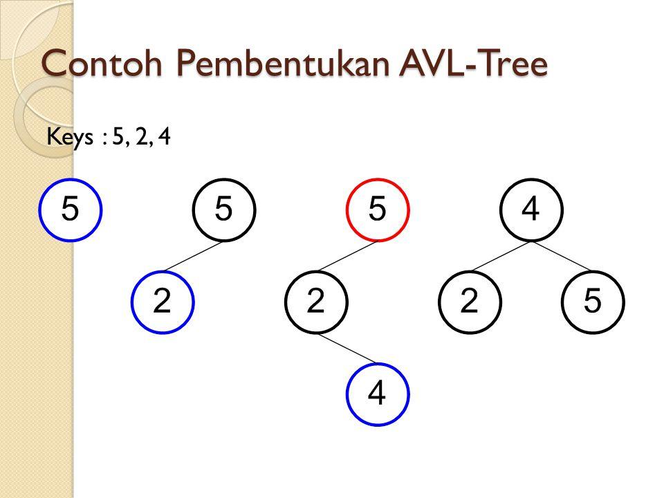 Contoh Pembentukan AVL-Tree Keys : 5, 2, 4