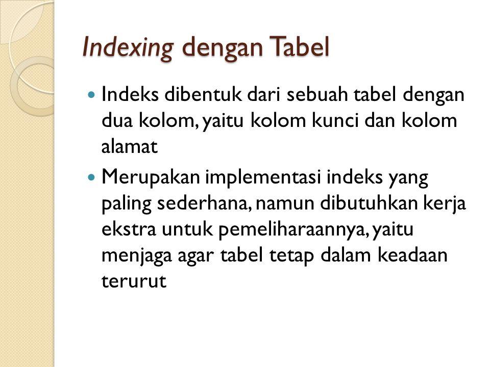 Indexing dengan AVL-Tree Indeks dibentuk menggunakan struktur Binary Search Tree (BST) Dengan cara ini, maintenance indeks lebih mudah karena AVL-Tree selalu menjaga agar selalu dalam keadaan terurut