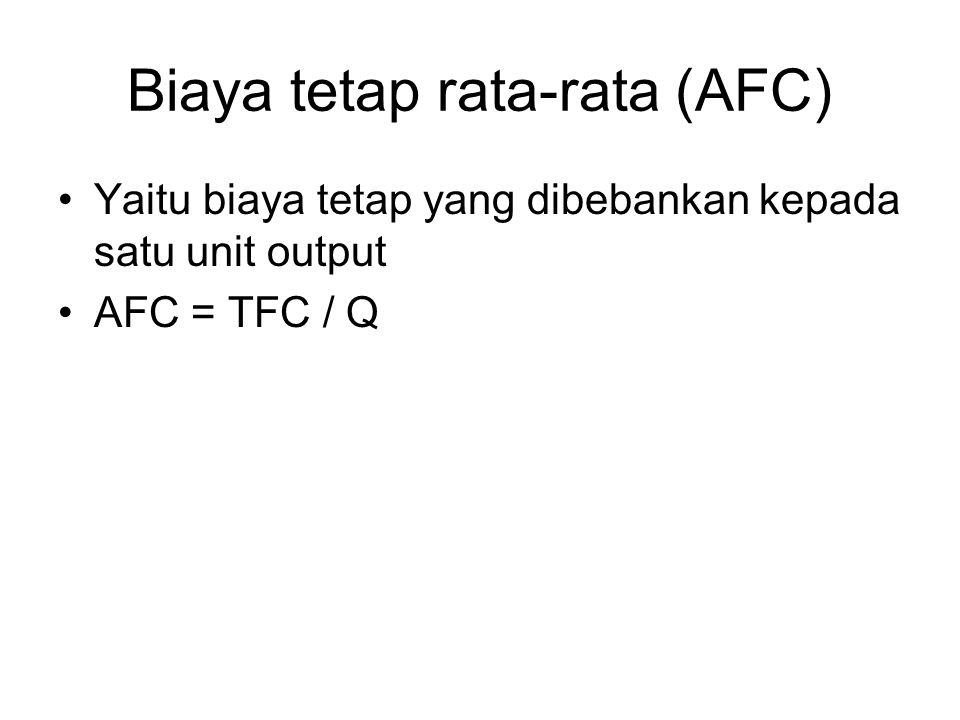 Biaya tetap rata-rata (AFC) Yaitu biaya tetap yang dibebankan kepada satu unit output AFC = TFC / Q