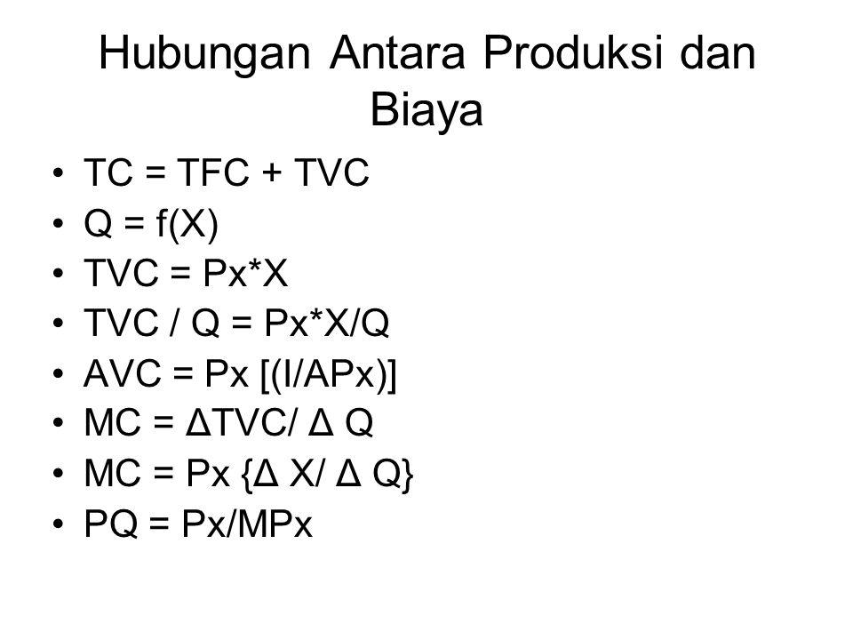 Hubungan Antara Produksi dan Biaya TC = TFC + TVC Q = f(X) TVC = Px*X TVC / Q = Px*X/Q AVC = Px [(I/APx)] MC = Δ TVC/ Δ Q MC = Px { Δ X/ Δ Q} PQ = Px/