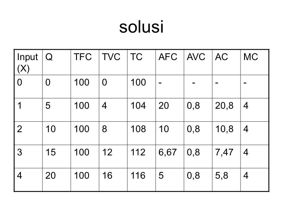 solusi Input (X) QTFCTVCTCAFCAVCACMC 001000 - --- 15 4104200,820,84 2101008108100,810,84 315100121126,670,87,474 4201001611650,85,84