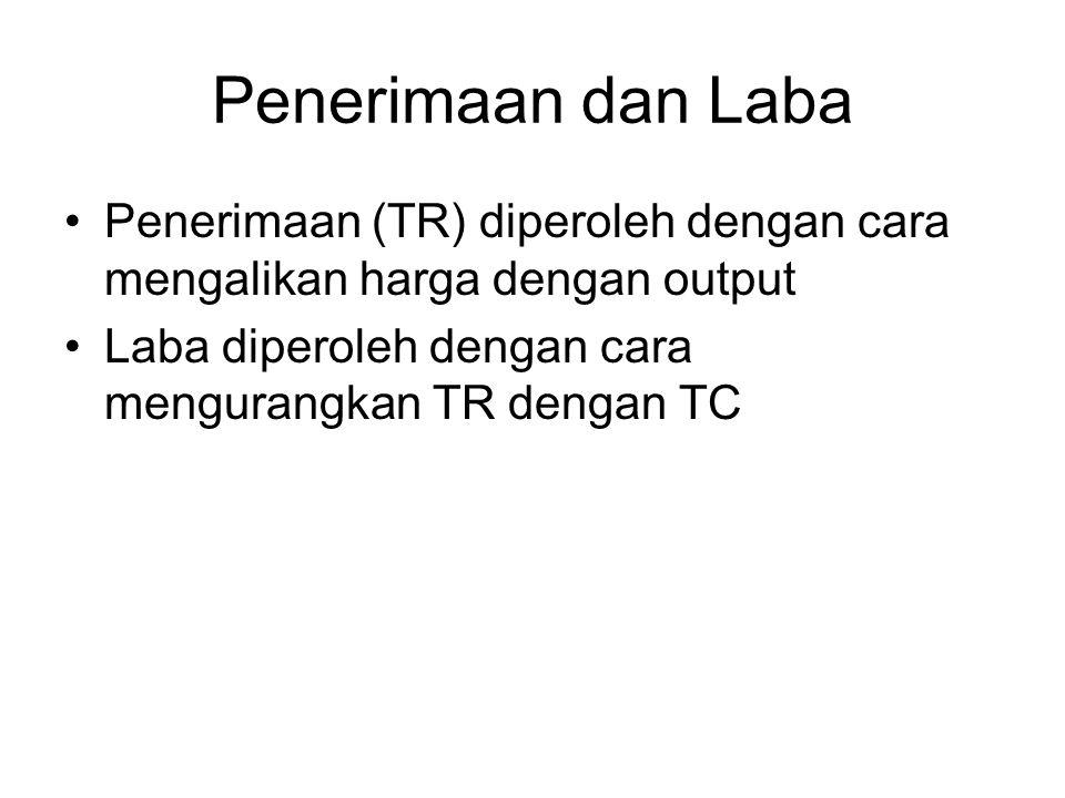 Penerimaan dan Laba Penerimaan (TR) diperoleh dengan cara mengalikan harga dengan output Laba diperoleh dengan cara mengurangkan TR dengan TC