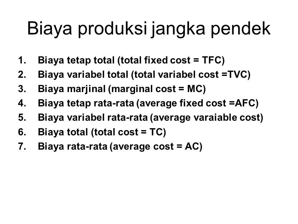 Biaya produksi jangka pendek 1.Biaya tetap total (total fixed cost = TFC) 2.Biaya variabel total (total variabel cost =TVC) 3.Biaya marjinal (marginal