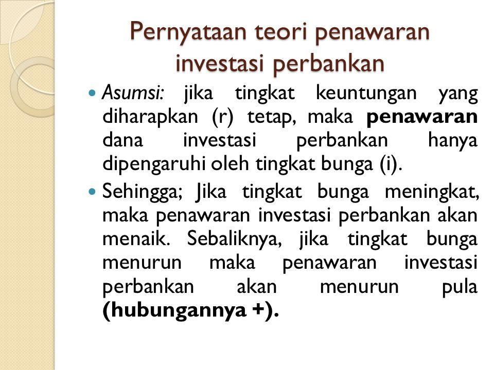 Pernyataan teori penawaran investasi perbankan Asumsi: jika tingkat keuntungan yang diharapkan (r) tetap, maka penawaran dana investasi perbankan hany