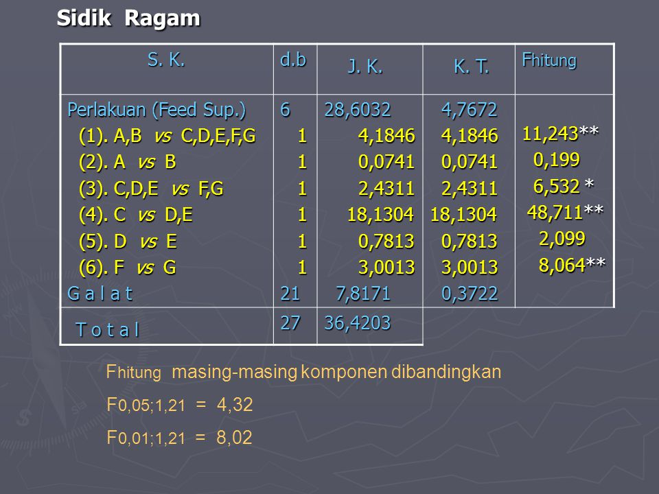 Sidik Ragam Sidik Ragam S. K. S. K.d.b J. K. J. K. K. T. K. T. F hitung Perlakuan (Feed Sup.) (1). A,B vs C,D,E,F,G (1). A,B vs C,D,E,F,G (2). A vs B