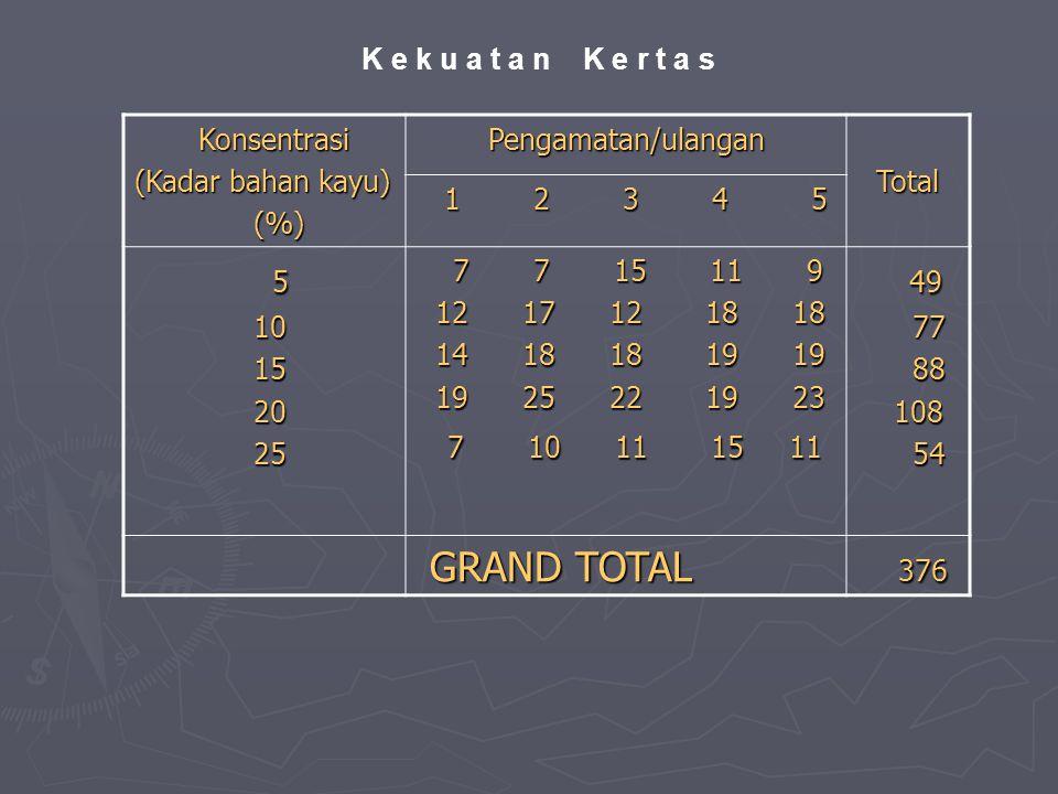 K e k u a t a n K e r t a s Konsentrasi Konsentrasi (Kadar bahan kayu) (%) (%)Pengamatan/ulangan Total Total 1 2 3 4 5 1 2 3 4 5 5 5 10 10 15 15 20 20