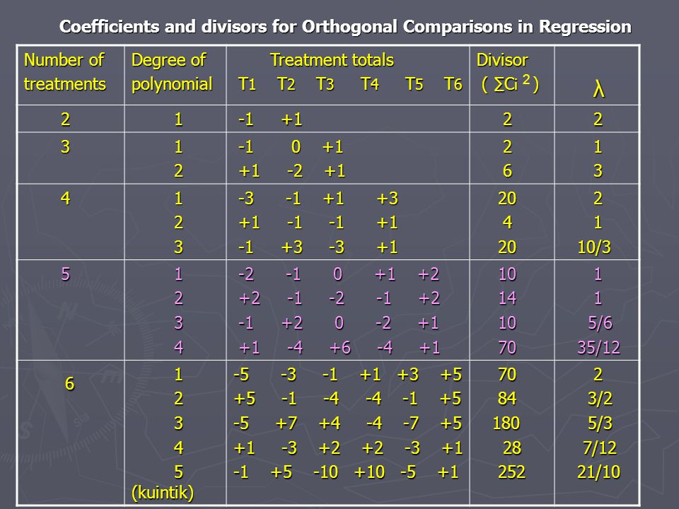 Coefficients and divisors for Orthogonal Comparisons in Regression Number of treatments Degree of polynomial Treatment totals Treatment totals T 1 T 2 T 3 T 4 T 5 T 6 T 1 T 2 T 3 T 4 T 5 T 6Divisor ( ∑C i ) ( ∑C i ) λ 2 1 -1 +1 -1 +1 2 2 3 1 2 -1 0 +1 -1 0 +1 +1 -2 +1 +1 -2 +1 2 6 1 3 4 1 2 3 -3 -1 +1 +3 -3 -1 +1 +3 +1 -1 -1 +1 +1 -1 -1 +1 -1 +3 -3 +1 -1 +3 -3 +1 20 20 4 2 1 10/3 10/3 5 1 2 3 4 -2 -1 0 +1 +2 -2 -1 0 +1 +2 +2 -1 -2 -1 +2 +2 -1 -2 -1 +2 -1 +2 0 -2 +1 -1 +2 0 -2 +1 +1 -4 +6 -4 +1 +1 -4 +6 -4 +1 10 10 14 14 10 10 70 70 1 1 5/6 5/6 35/12 35/12 6 1 2 3 4 5 (kuintik) 5 (kuintik) -5 -3 -1 +1 +3 +5 +5 -1 -4 -4 -1 +5 -5 +7 +4 -4 -7 +5 +1 -3 +2 +2 -3 +1 -1 +5 -10 +10 -5 +1 70 70 84 84 180 180 28 28 252 252 2 3/2 3/2 5/3 5/3 7/12 7/12 21/10 21/10 2