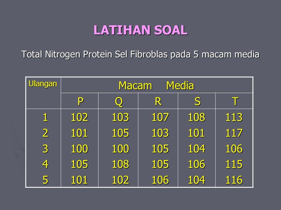 LATIHAN SOAL Total Nitrogen Protein Sel Fibroblas pada 5 macam media Ulangan Macam Media Macam Media P Q R S T 1 2 3 4 5 102 102 101 101 100 100 105 1