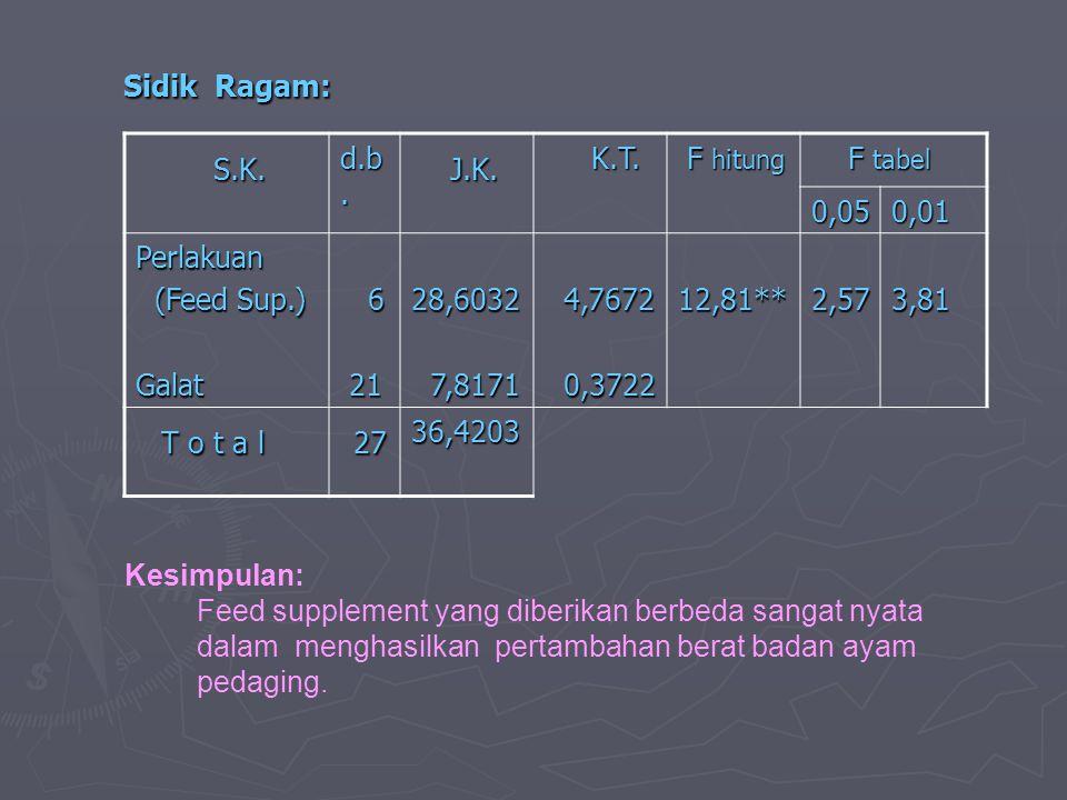 Sidik Ragam: Sidik Ragam: S.K. S.K. d.b. J.K. J.K. K.T. K.T. F hitung F hitung F tabel F tabel 0,050,01 Perlakuan (Feed Sup.) (Feed Sup.)Galat 6 21 21