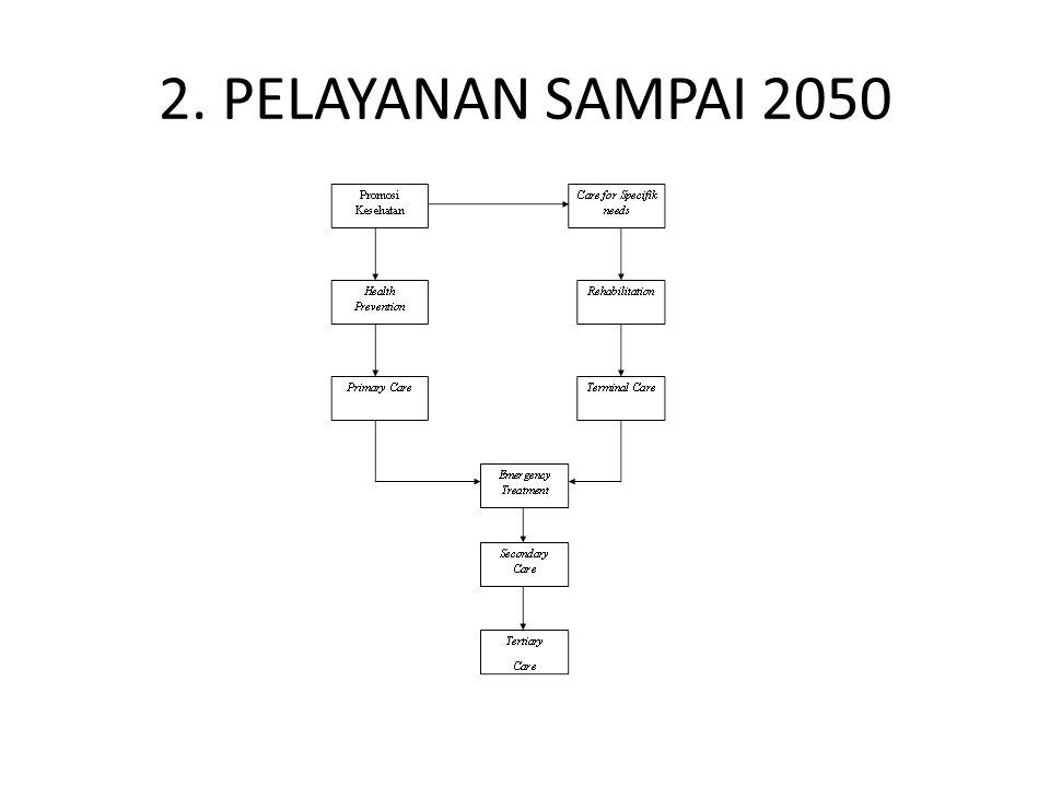 2. PELAYANAN SAMPAI 2050