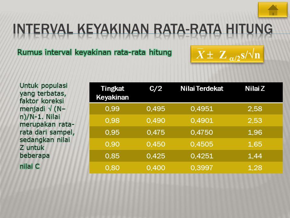 Tingkat Keyakinan C/2Nilai TerdekatNilai Z 0,990,4950,49512,58 0,980,4900,49012,53 0,950,4750,47501,96 0,900,4500,45051,65 0,850,4250,42511,44 0,800,4