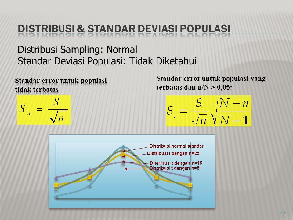 20 Distribusi t dengan n=25 Distribusi normal standar Distribusi t dengan n=15 Standar error untuk populasi yang terbatas dan n/N > 0,05: Distribusi S