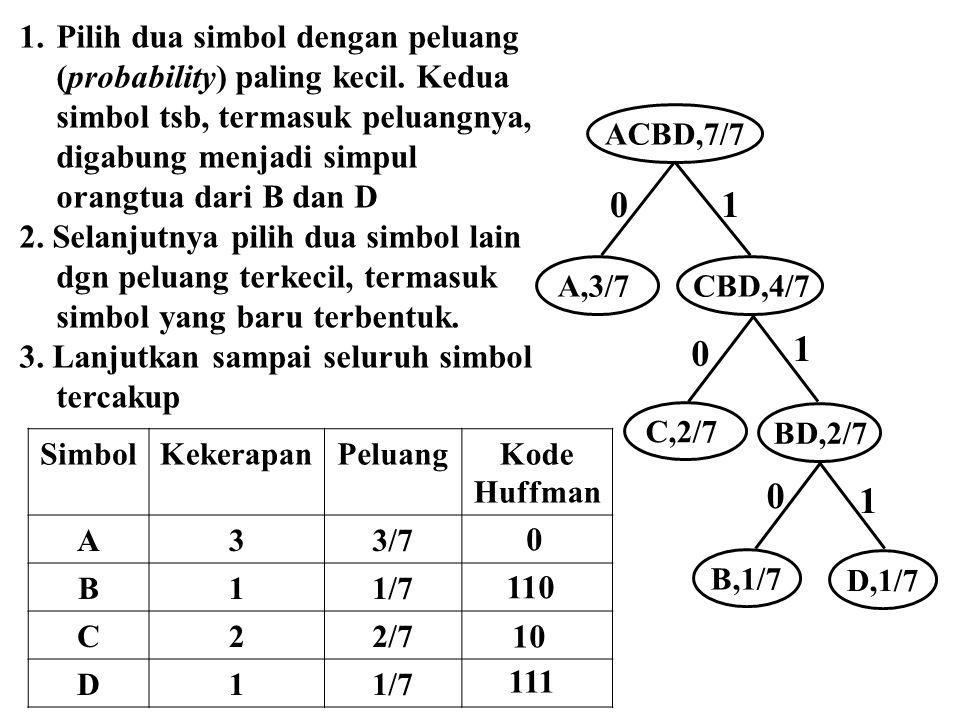01 1 0 D,1/7 B,1/7 BD,2/7 1 0 C,2/7 CBD,4/7 A,3/7 ACBD,7/7 1.Pilih dua simbol dengan peluang (probability) paling kecil. Kedua simbol tsb, termasuk pe
