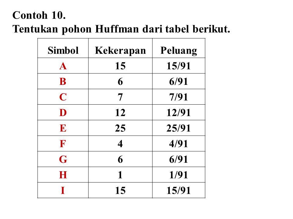 Contoh 10. Tentukan pohon Huffman dari tabel berikut. SimbolKekerapanPeluang A1515/91 B66/91 C77/91 D1212/91 E2525/91 F44/91 G66/91 H11/91 I1515/91