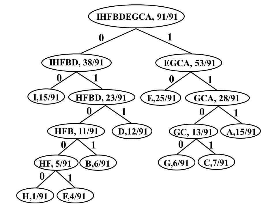 F,4/91H,1/91 HF, 5/91 B,6/91 HFB, 11/91 D,12/91 HFBD, 23/91 I,15/91 IHFBD, 38/91 C,7/91G,6/91 GC, 13/91 A,15/91 GCA, 28/91 E,25/91 EGCA, 53/91 IHFBDEG