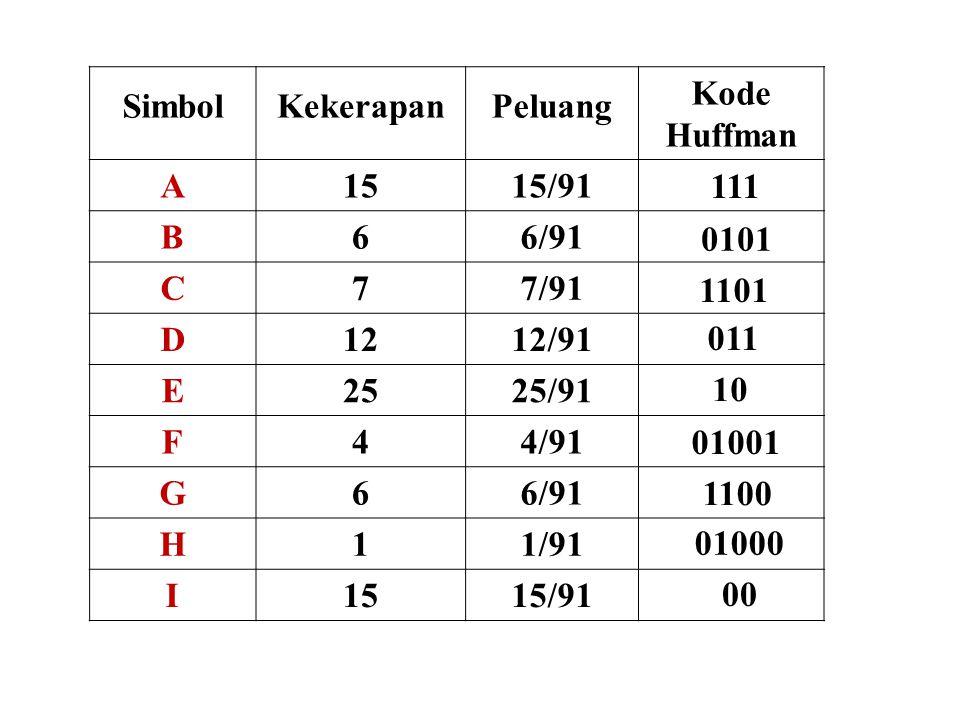SimbolKekerapanPeluang Kode Huffman A1515/91 B66/91 C77/91 D1212/91 E2525/91 F44/91 G66/91 H11/91 I1515/91 111 0101 1101 011 10 01001 1100 01000 00