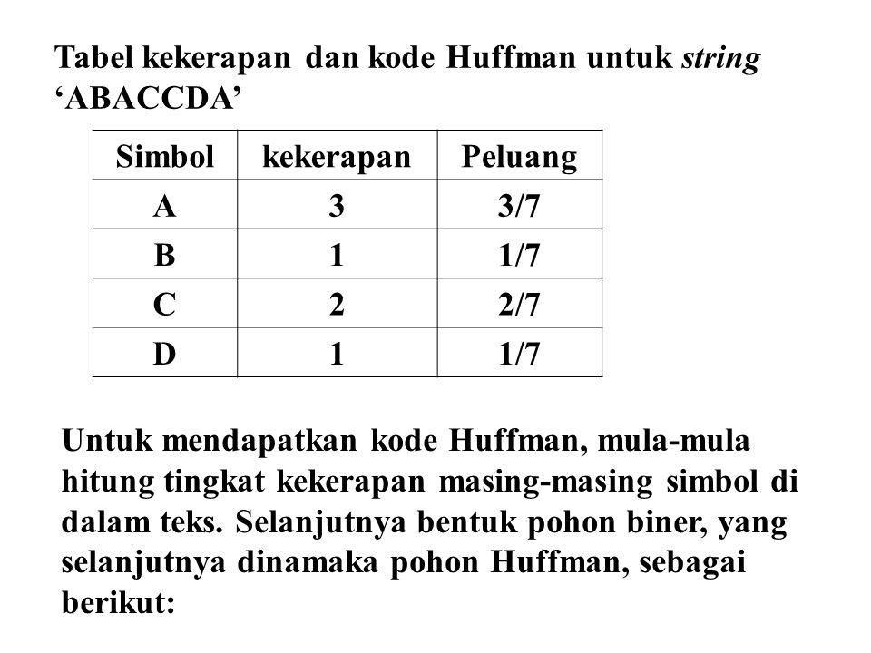 Tabel kekerapan dan kode Huffman untuk string 'ABACCDA' SimbolkekerapanPeluang A33/7 B11/7 C22/7 D11/7 Untuk mendapatkan kode Huffman, mula-mula hitung tingkat kekerapan masing-masing simbol di dalam teks.