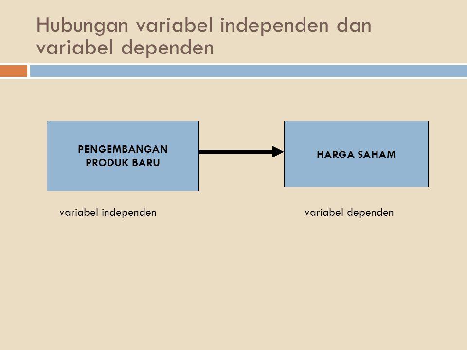 Hubungan variabel independen dan variabel dependen PENGEMBANGAN PRODUK BARU HARGA SAHAM variabel independenvariabel dependen