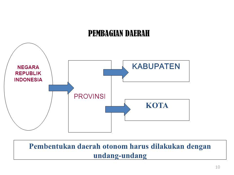 PEMBAGIAN DAERAH 10 NEGARA REPUBLIK INDONESIA KABUPATEN PROVINSI KOTA Pembentukan daerah otonom harus dilakukan dengan undang-undang