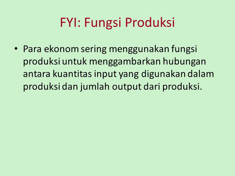 FYI: Fungsi Produksi Y = A F(L, K, H, N) – Y = jumlah output – A = Ketersediaan teknologi produksi – L = jumlah pekerja – K = jumlah modal fisik – H = jumlah modal manusia – N = jumlah sumber daya alam – F( ) adalah fungsi yang menunjukkan bagaimana input dikombinasikan untuk menghasilkan output