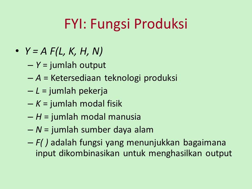 FYI: Fungsi Produksi Fungsi produksi memiliki skala hasil tetap (constant returns to scale) jika, untuk bilangan positif x, xY = A F(xL, xK, xH, xN) Artinya, dua kali lipat dari semua input menyebabkan jumlah output menjadi dua kali lipat juga.