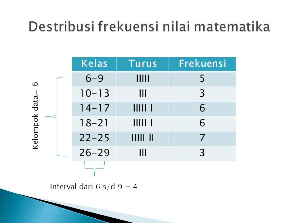 KelasTurusFrekuensi 6-9IIIII5 10-13III3 14-17IIIII I6 18-21IIIII I6 22-25IIIII II7 26-29III3 Kelompok data= 6 Interval dari 6 s/d 9 = 4
