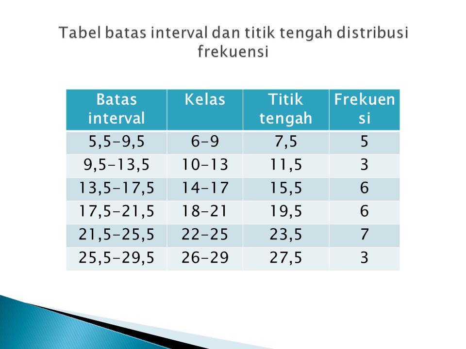 Batas interval KelasTitik tengah Frekuen si 5,5-9,56-97,55 9,5-13,510-1311,53 13,5-17,514-1715,56 17,5-21,518-2119,56 21,5-25,522-2523,57 25,5-29,526-