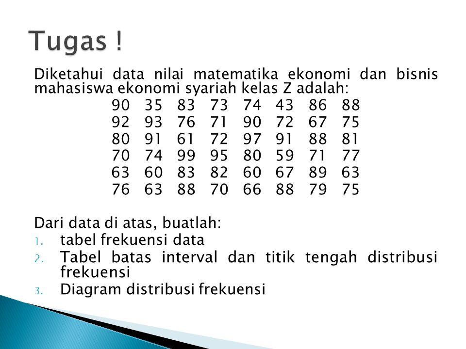 Diketahui data nilai matematika ekonomi dan bisnis mahasiswa ekonomi syariah kelas Z adalah: 90 35 83 73 74 43 86 88 92 93 76 71 90 72 67 75 80 91 61