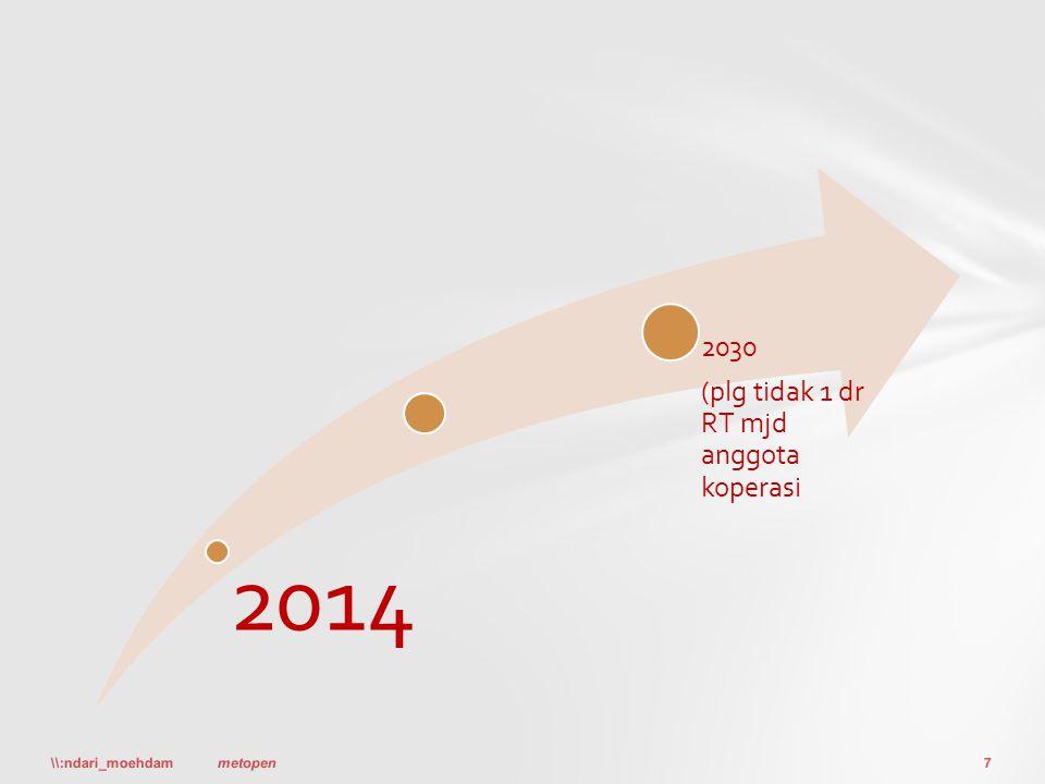 2014 2030 (plg tidak 1 dr RT mjd anggota koperasi \\:ndari_moehdam7metopen