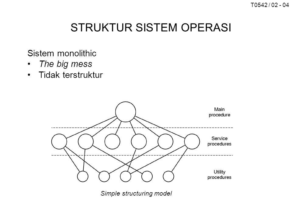 T0542 / 02 - 04 STRUKTUR SISTEM OPERASI Sistem monolithic The big mess Tidak terstruktur Simple structuring model