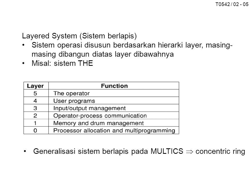 T0542 / 02 - 05 Layered System (Sistem berlapis) Sistem operasi disusun berdasarkan hierarki layer, masing- masing dibangun diatas layer dibawahnya Mi