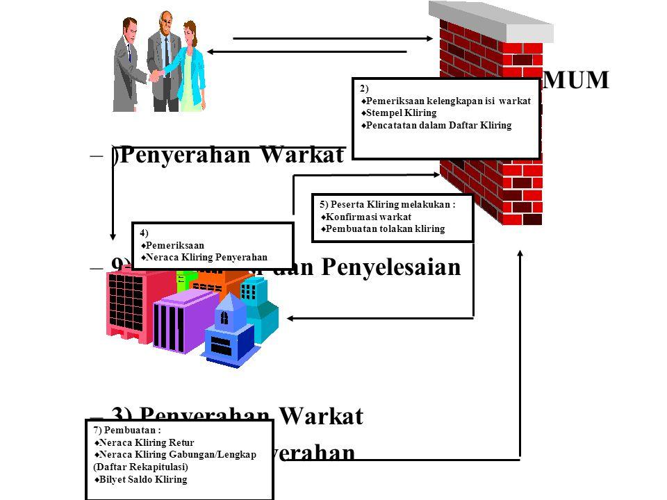 –BANK UMUM –)Penyerahan Warkat –9) Konfirmasi dan Penyelesaian –3) Penyerahan Warkat – Kliring Penyerahan – – 6) Kliring retur –PENYELENGGARA/ –LEMBAG