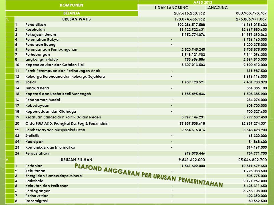 Dari Rencana Pendapatan Daerah tahun anggaran 2013 berjumlah sebesar Rp.