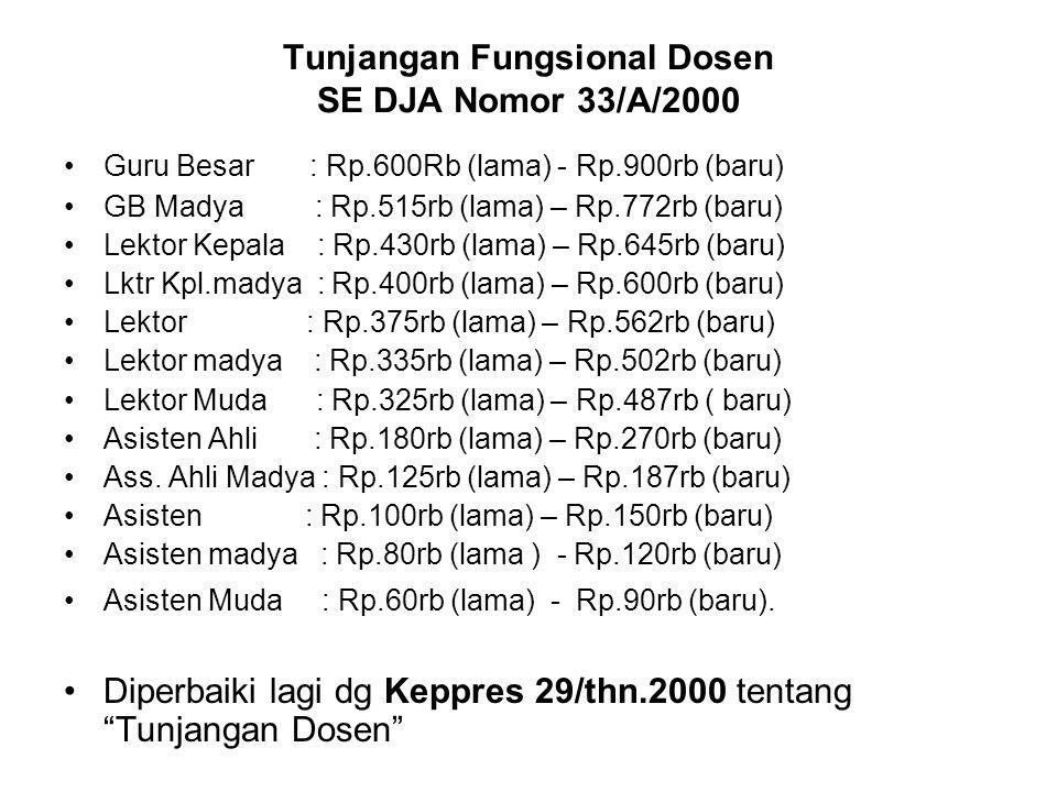 Tunjangan Fungsional Dosen SE DJA Nomor 33/A/2000 Guru Besar : Rp.600Rb (lama) - Rp.900rb (baru) GB Madya : Rp.515rb (lama) – Rp.772rb (baru) Lektor K