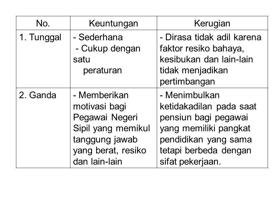 No.KeuntunganKerugian 1. Tunggal- Sederhana - Cukup dengan satu peraturan - Dirasa tidak adil karena faktor resiko bahaya, kesibukan dan lain-lain tid