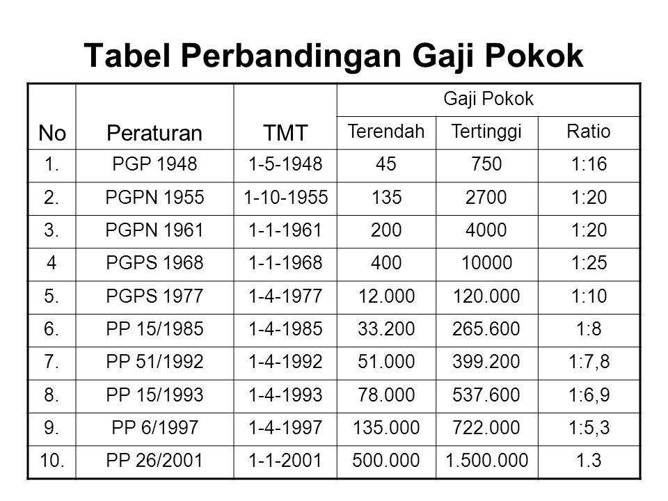 Tabel Perbandingan Gaji Pokok NoPeraturanTMT Gaji Pokok TerendahTertinggiRatio 1.PGP 19481-5-1948457501:16 2.PGPN 19551-10-195513527001:20 3.PGPN 1961
