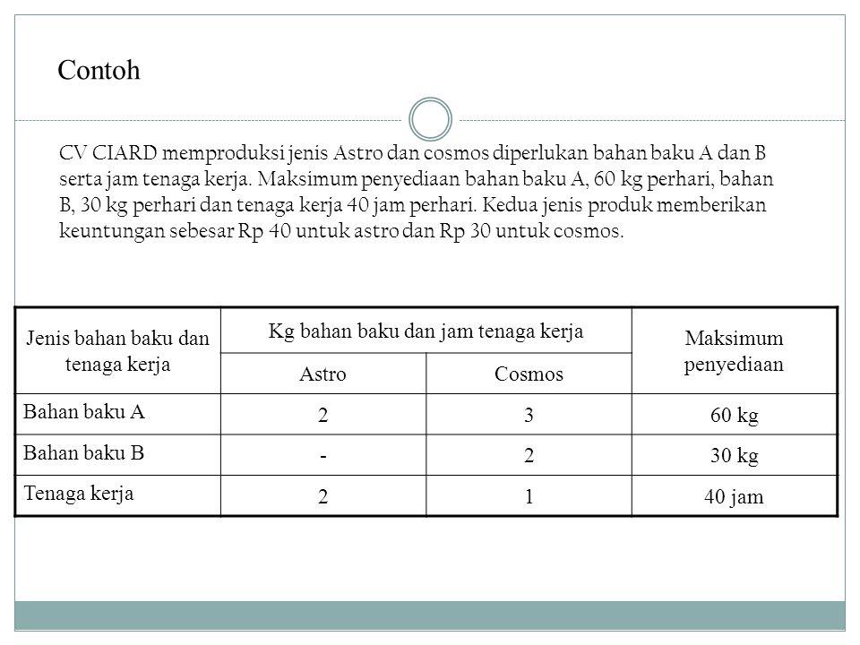 Contoh CV CIARD memproduksi jenis Astro dan cosmos diperlukan bahan baku A dan B serta jam tenaga kerja.