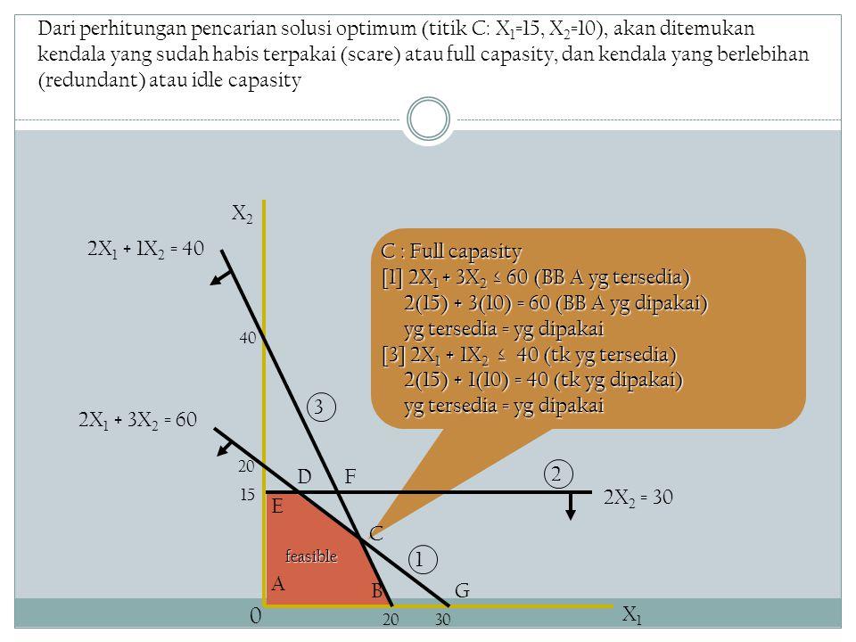 Dari perhitungan pencarian solusi optimum (titik C: X 1 =15, X 2 =10), akan ditemukan kendala yang sudah habis terpakai (scare) atau full capasity, dan kendala yang berlebihan (redundant) atau idle capasity C : Full capasity [1] 2X 1 + 3X 2 ≤ 60 (BB A yg tersedia) 2(15) + 3(10) = 60 (BB A yg dipakai) 2(15) + 3(10) = 60 (BB A yg dipakai) yg tersedia = yg dipakai yg tersedia = yg dipakai [3] 2X 1 + 1X 2 ≤ 40 (tk yg tersedia) 2(15) + 1(10) = 40 (tk yg dipakai) 2(15) + 1(10) = 40 (tk yg dipakai) yg tersedia = yg dipakai yg tersedia = yg dipakai B C 40 2X 1 + 3X 2 = 60 D A X2X2 X1X1 0 2X 2 = 30 15 E F 3020 G 2X 1 + 1X 2 = 40 1 3 2feasible