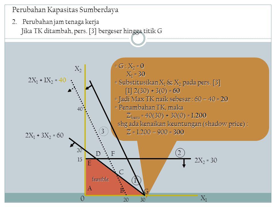 Perubahan Kapasitas Sumberdaya ◦ G : X 2 = 0 X 1 = 30 X 1 = 30 ◦ Substitusikan X 1 & X 2 pada pers.