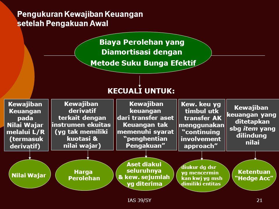 IAS 39/SY21 Pengukuran Kewajiban Keuangan setelah Pengakuan Awal Biaya Perolehan yang Diamortisasi dengan Metode Suku Bunga Efektif KECUALI UNTUK: Kew