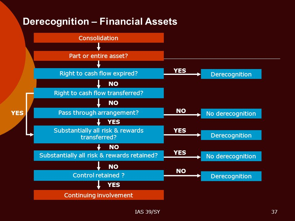 IAS 39/SY37 Derecognition – Financial Assets Consolidation Part or entire asset? Right to cash flow expired? Right to cash flow transferred? Pass thro