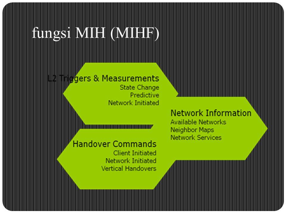 fungsi MIH (MIHF)