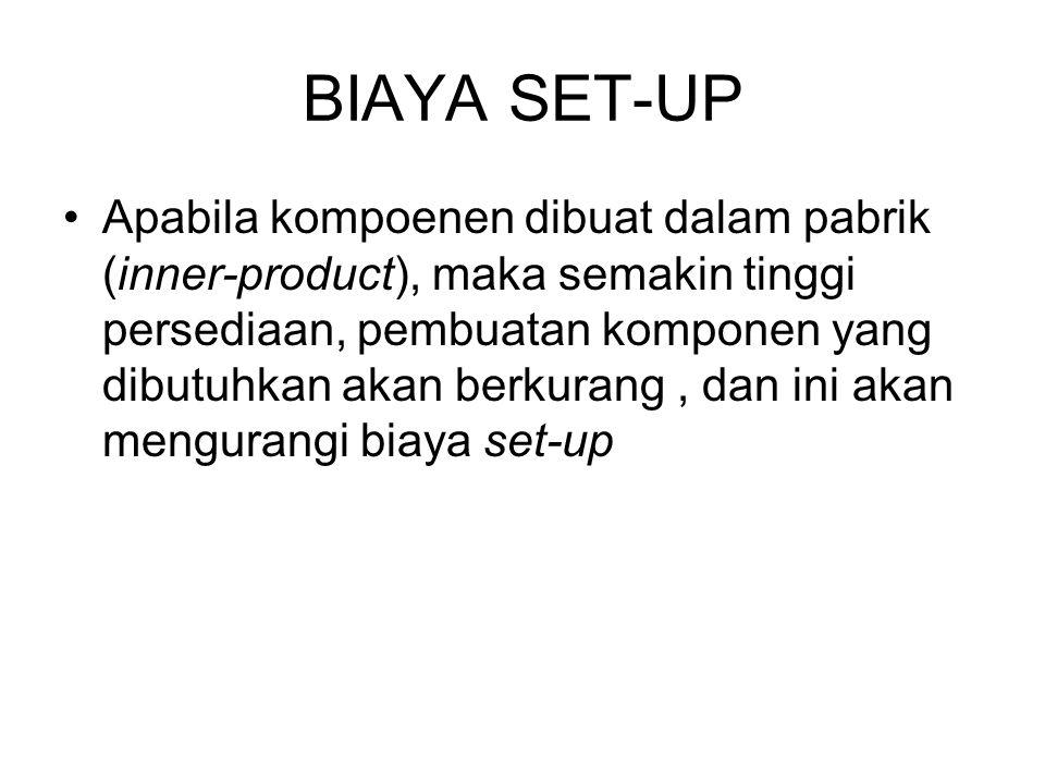 BIAYA SET-UP Apabila kompoenen dibuat dalam pabrik (inner-product), maka semakin tinggi persediaan, pembuatan komponen yang dibutuhkan akan berkurang, dan ini akan mengurangi biaya set-up