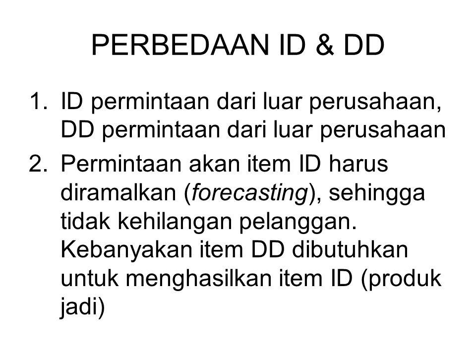 PERBEDAAN ID & DD 1.ID permintaan dari luar perusahaan, DD permintaan dari luar perusahaan 2.Permintaan akan item ID harus diramalkan (forecasting), sehingga tidak kehilangan pelanggan.